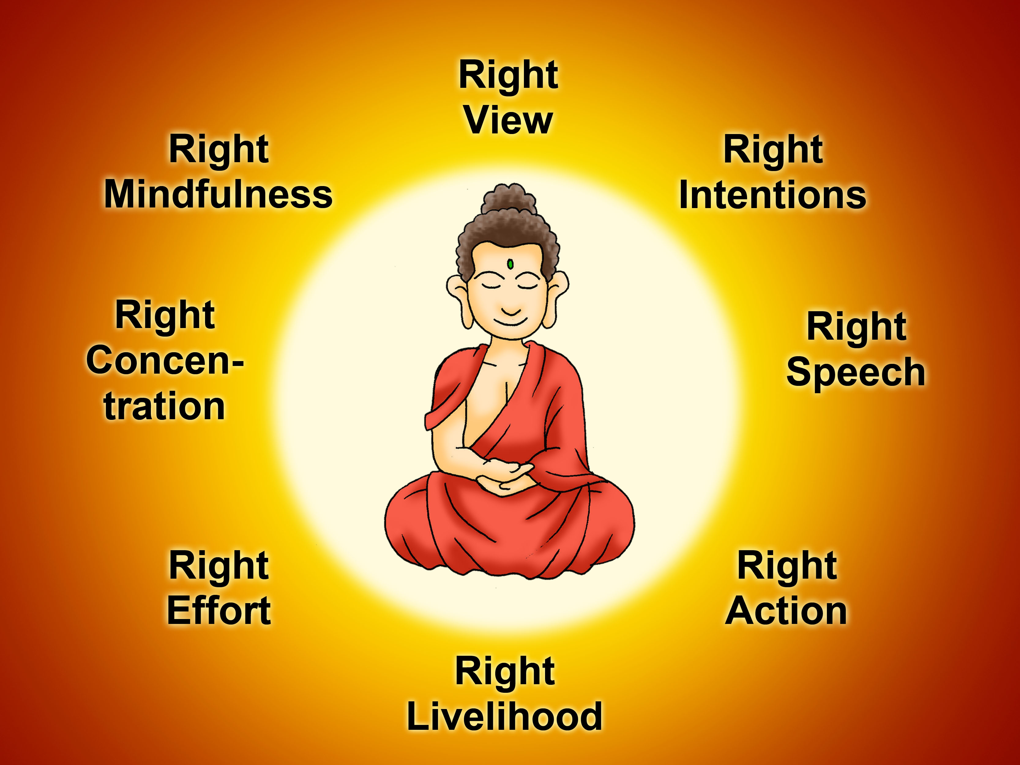 How To Become A Buddhist